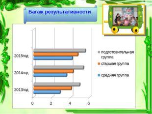 Сравнительный анализ полученных знаний по окружающему миру за три года Багаж