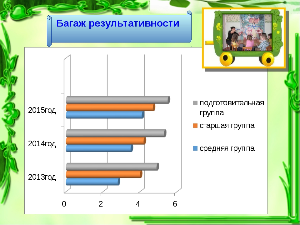 Сравнительный анализ полученных знаний по окружающему миру за три года Багаж...