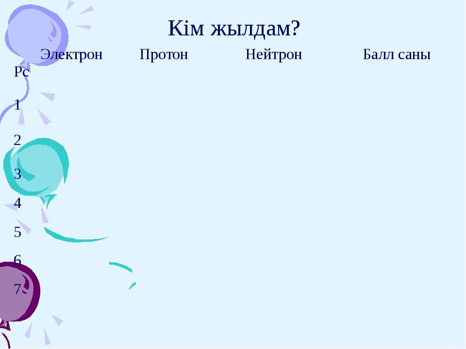 Кім жылдам? Рс Электрон Протон Нейтрон Балл саны 1 2 3 4 5 6 7
