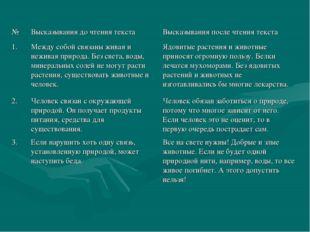 №Высказывания до чтения текстаВысказывания после чтения текста 1.Между соб