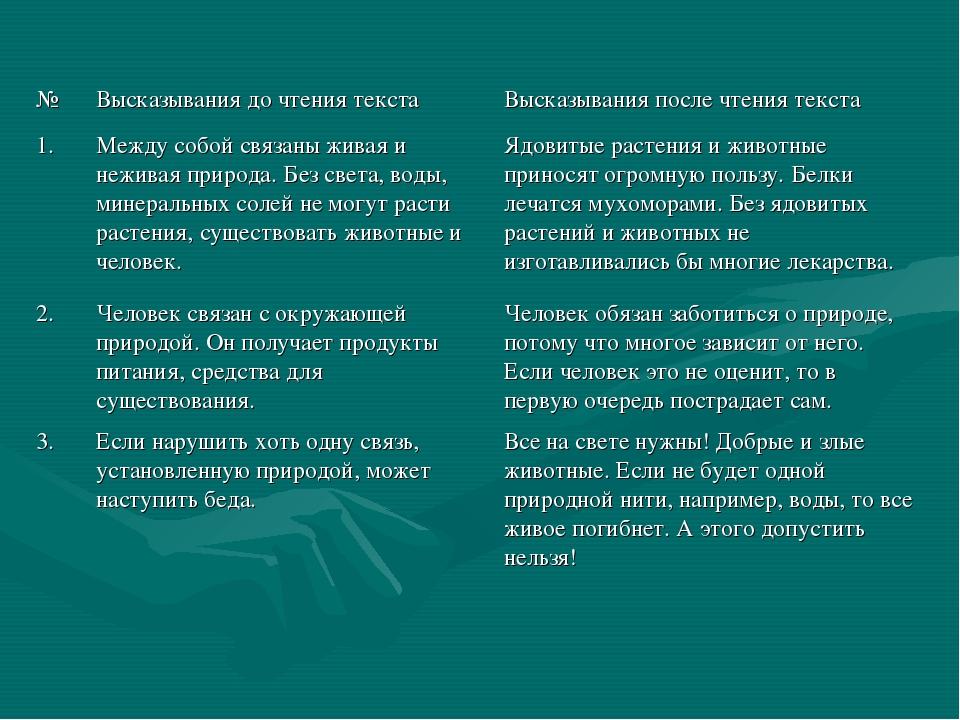 №Высказывания до чтения текстаВысказывания после чтения текста 1.Между соб...