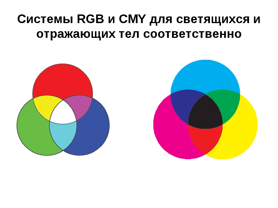 Системы RGB и CMY для светящихся и отражающих тел соответственно