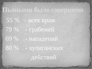 55 % - всех краж 79 % - грабежей 69 % - нападений 80 % - хулиганских действи