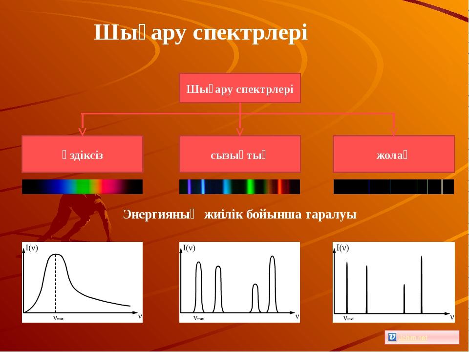 Энергияның жиілік бойынша таралуы Шығару спектрлері Шығару спектрлері Uchim.net
