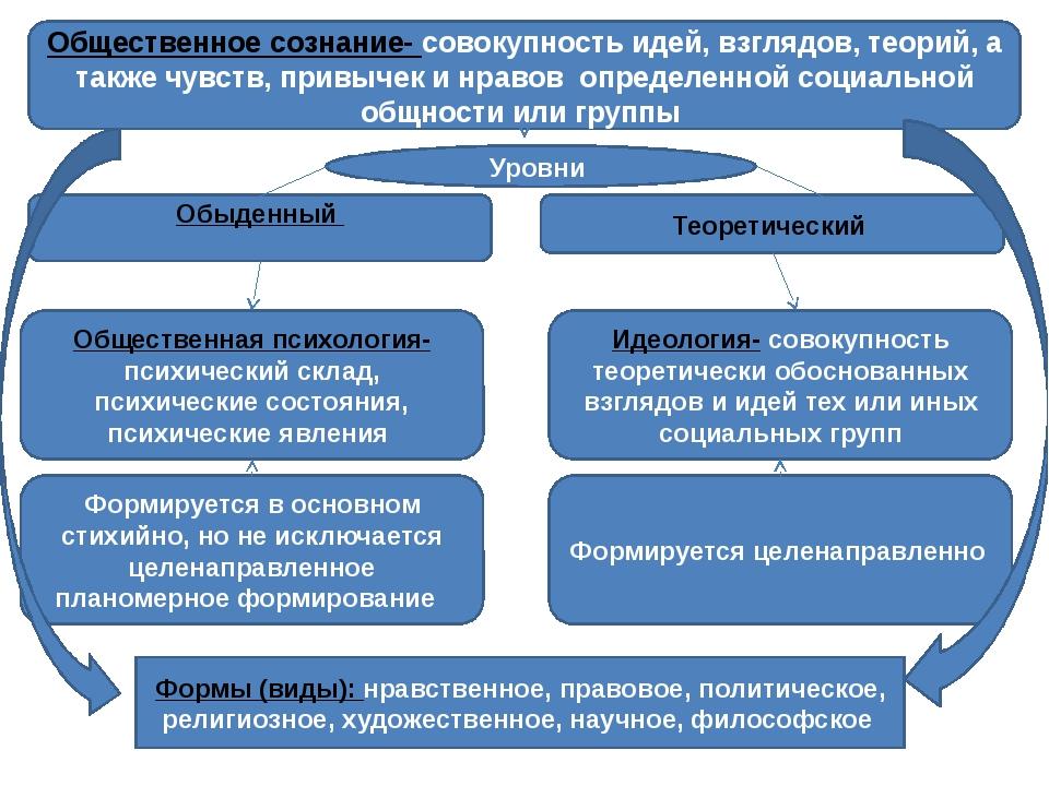 Общественное сознание- совокупность идей, взглядов, теорий, а также чувств,...