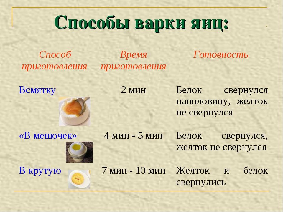 Способы варки яиц: Способ приготовленияВремя приготовленияГотовность Всмятк...