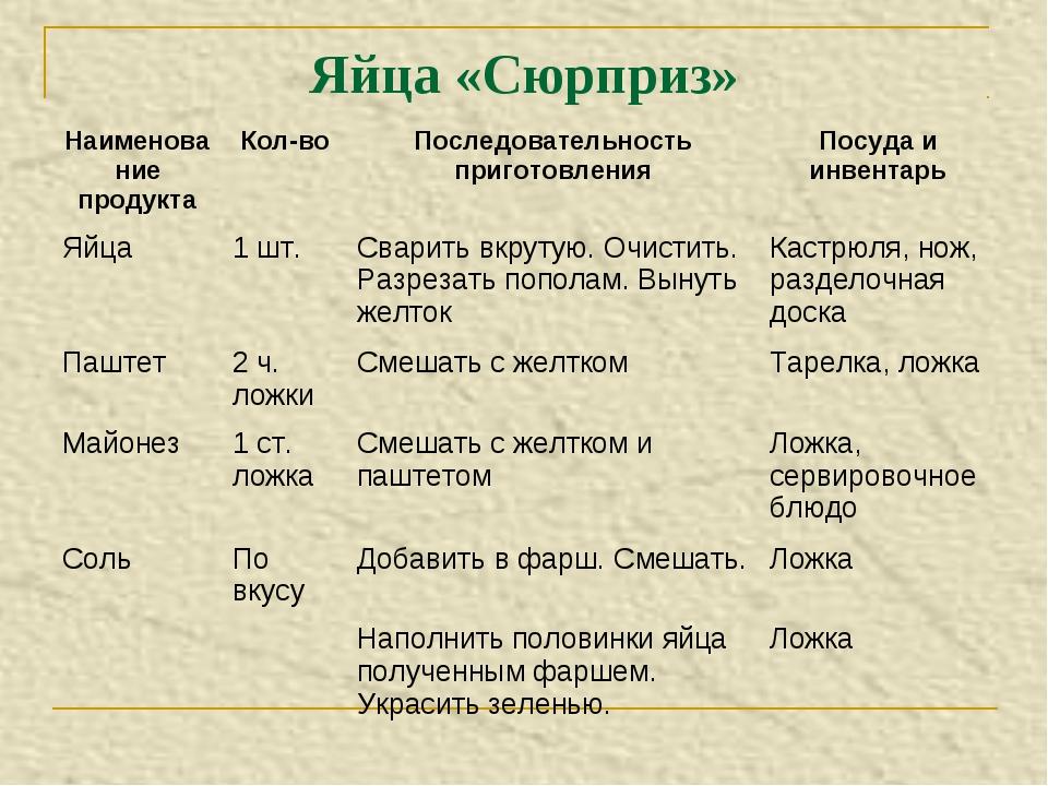 Яйца «Сюрприз» Наименование продуктаКол-воПоследовательность приготовления...