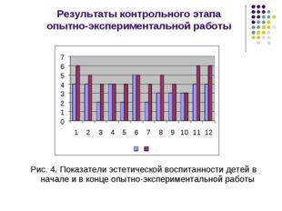 Рис. 4. Показатели эстетической воспитанности детей в начале и в конце опытно