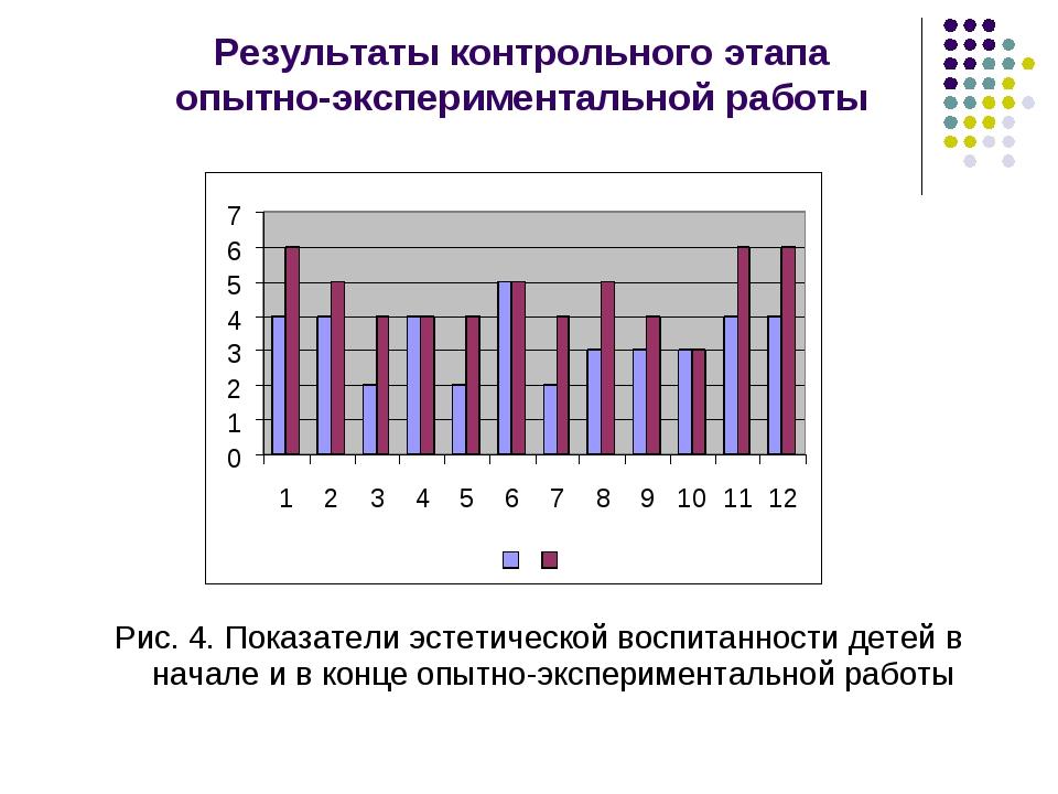 Рис. 4. Показатели эстетической воспитанности детей в начале и в конце опытно...