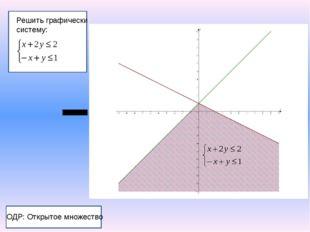 Решить графически систему: ОДР: Открытое множество