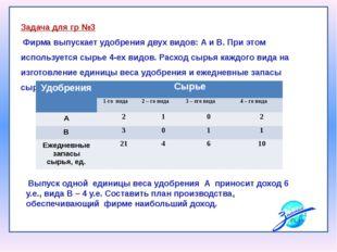 Выпуск одной единицы веса удобрения А приносит доход 6 у.е., вида В – 4 у.е.