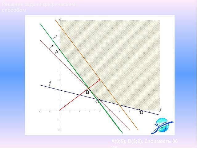 A B D C Решение задачи графическим способом А(0;6), В(3;2). Стоимость 36 у.е.