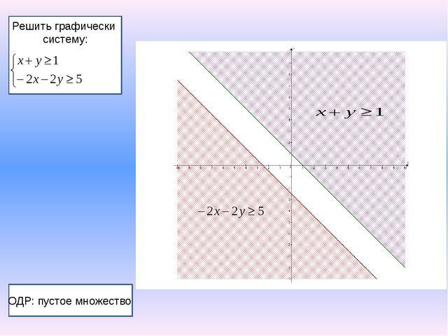Решить графически систему: ОДР: пустое множество