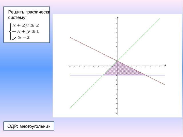 Решить графически систему: ОДР: многоугольник