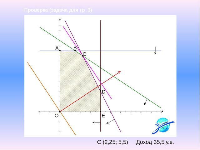 A B C E D O Проверка (задача для гр .3) С (2,25; 5,5) Доход 35,5 у.е.