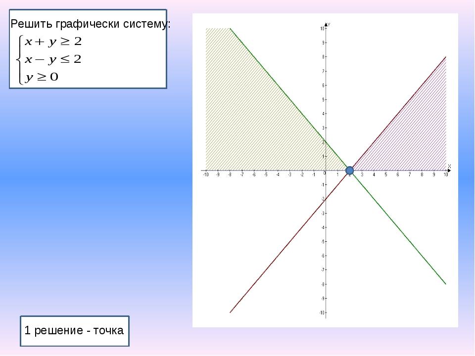 Решить графически систему: 1 решение - точка