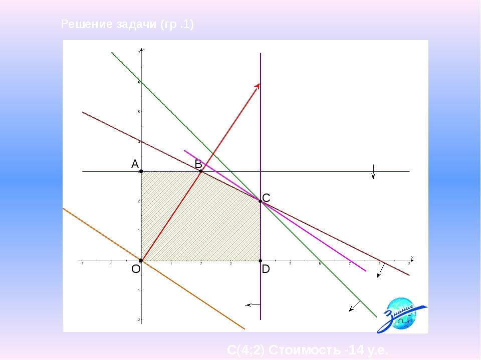 A B C D O Решение задачи (гр .1) С(4;2) Стоимость -14 у.е.