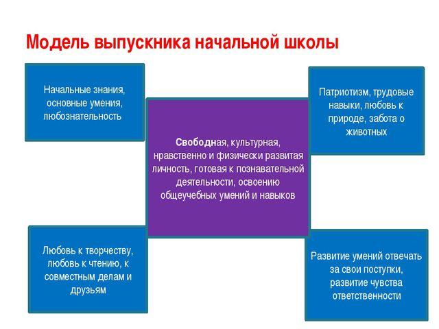 Модель выпускника начальной школы Начальные знания, основные умения, любознат...