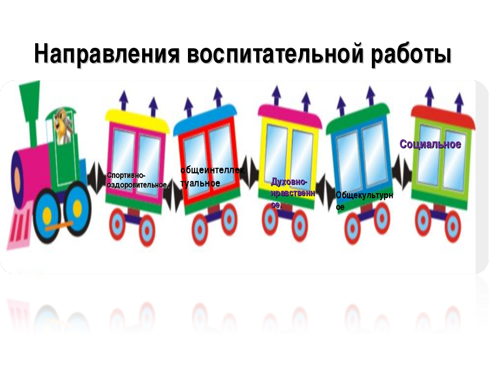 Направления воспитательной работы Социальное общеинтеллектуальное Духовно- нр...