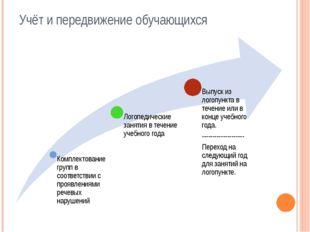 Учёт и передвижение обучающихся
