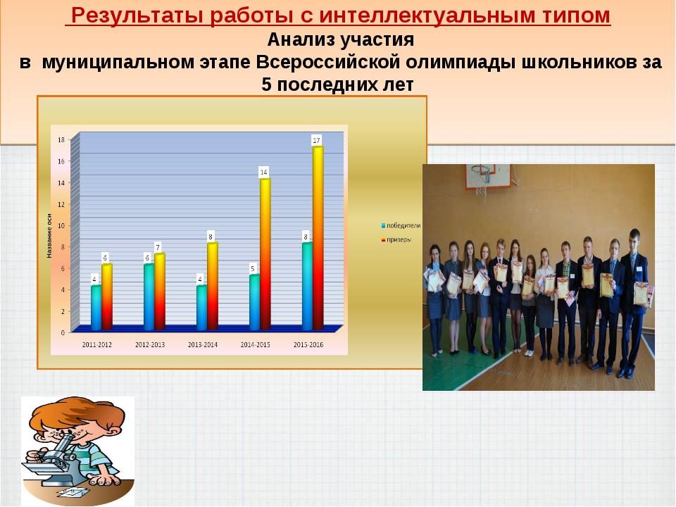 Результаты работы с интеллектуальным типом Анализ участия в муниципальном эт...