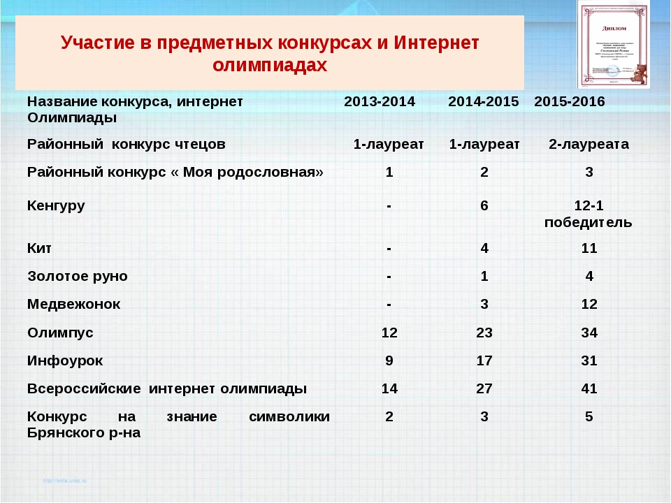 Участие в предметных конкурсах и Интернет олимпиадах Название конкурса, интер...