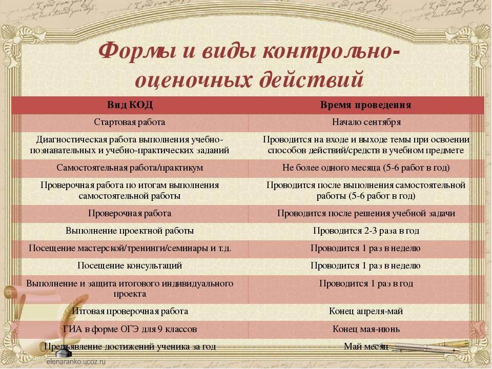 Формы и виды контрольно-оценочных действий Вид КОД Время проведения Стартовая...