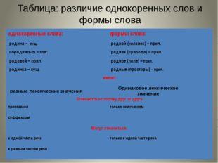 Таблица: различие однокоренных слов и формы слова разные лексические значения