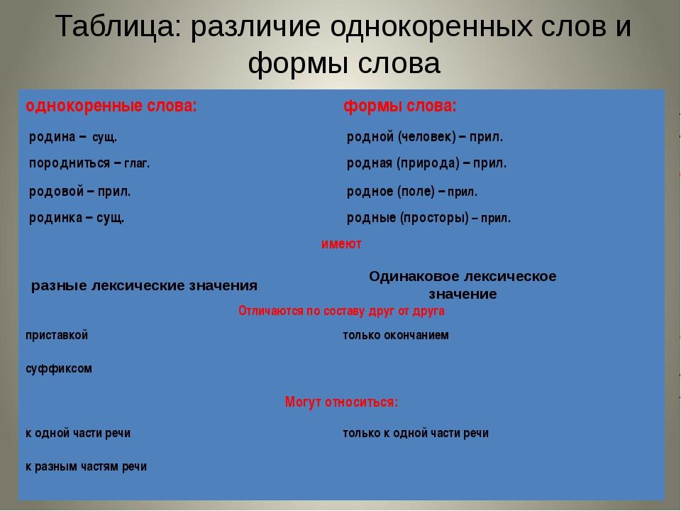 Таблица: различие однокоренных слов и формы слова разные лексические значения...
