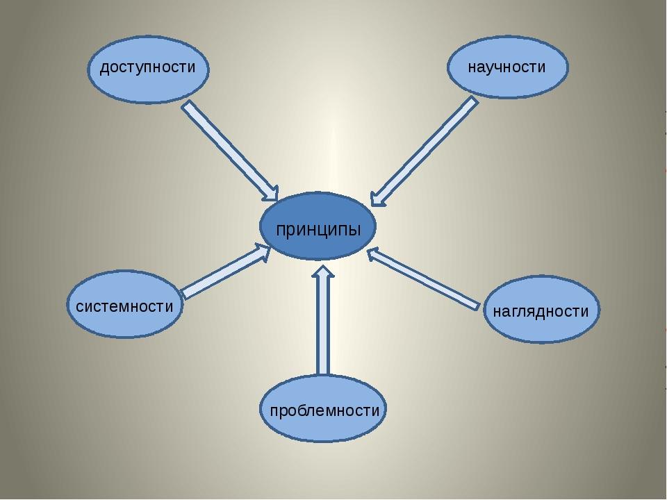 принципы доступности научности наглядности системности проблемности