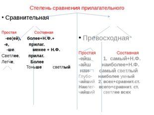 Степень сравнения прилагательного Сравнительная Простая Составная -ее(ей), бо