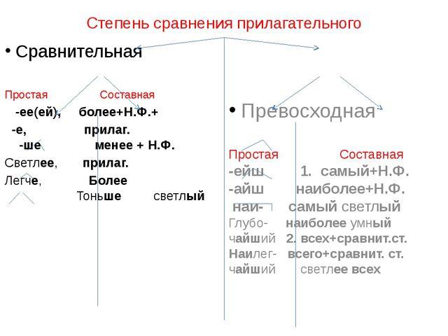 Степень сравнения прилагательного Сравнительная Простая Составная -ее(ей), бо...