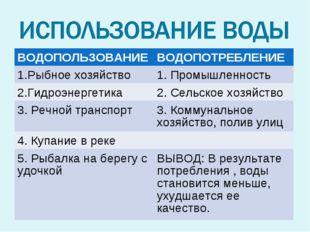 ВОДОПОЛЬЗОВАНИЕВОДОПОТРЕБЛЕНИЕ 1.Рыбное хозяйство1. Промышленность 2.Гидроэ