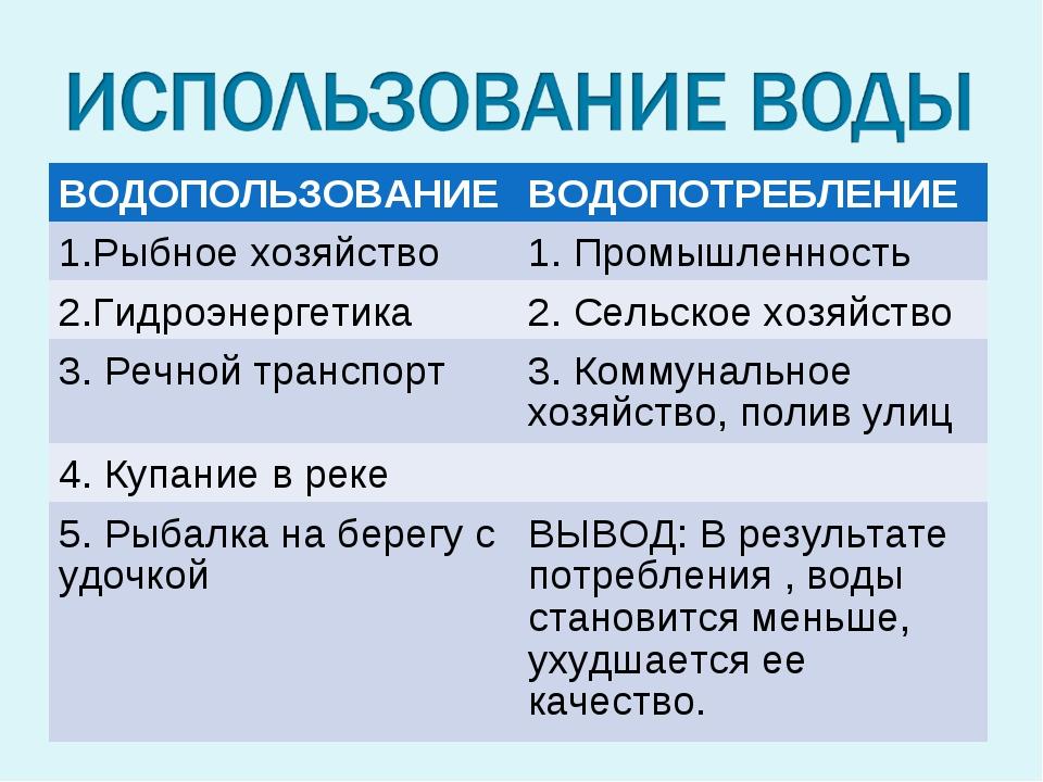 ВОДОПОЛЬЗОВАНИЕВОДОПОТРЕБЛЕНИЕ 1.Рыбное хозяйство1. Промышленность 2.Гидроэ...