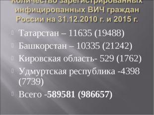 Татарстан – 11635 (19488) Башкорстан – 10335 (21242) Кировская область- 529 (