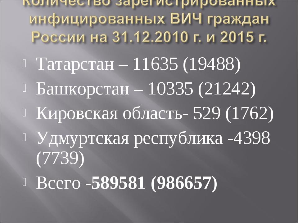 Татарстан – 11635 (19488) Башкорстан – 10335 (21242) Кировская область- 529 (...