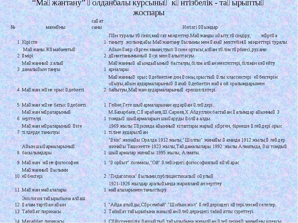 """""""Мағжантану"""" қолданбалы курсының күнтізбелік - тақырыптық жоспары №мазмұныс..."""