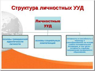Структура личностных УУД