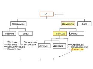 С:\Документы\Письма\Доклад.doc «Дерево» файлов (иерархическая структура) Корн