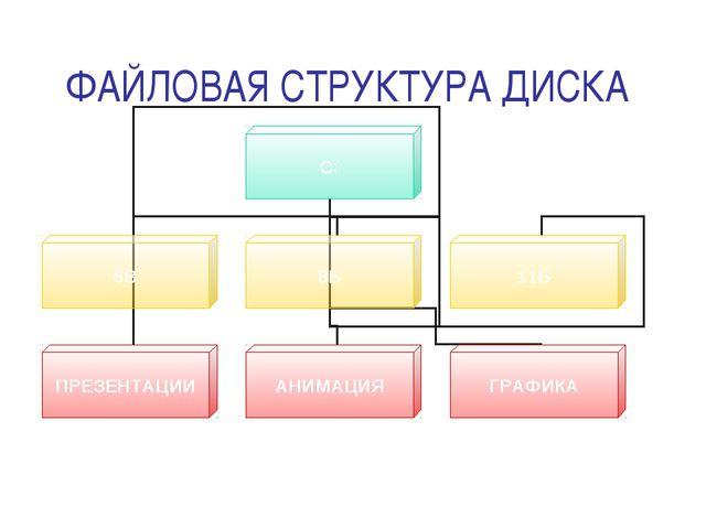 ФАЙЛОВАЯ СТРУКТУРА ДИСКА