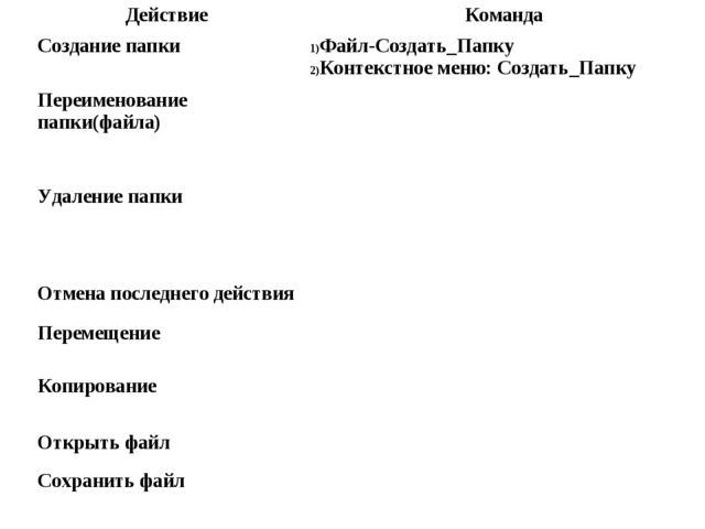 ДействиеКоманда Создание папкиФайл-Создать_Папку Контекстное меню: Создать_...
