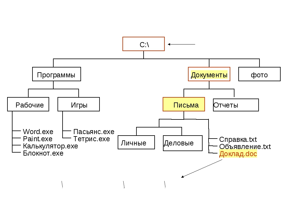 С:\Документы\Письма\Доклад.doc «Дерево» файлов (иерархическая структура) Корн...