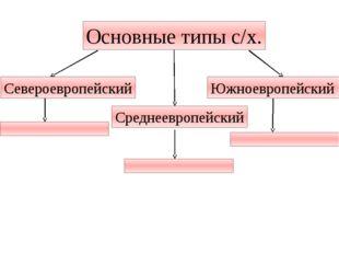 Основные типы с/х. Североевропейский Среднеевропейский Южноевропейский