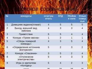 протокол соревнований № конкурсы огнетушитель КПД Убойная сила Юные пожарные