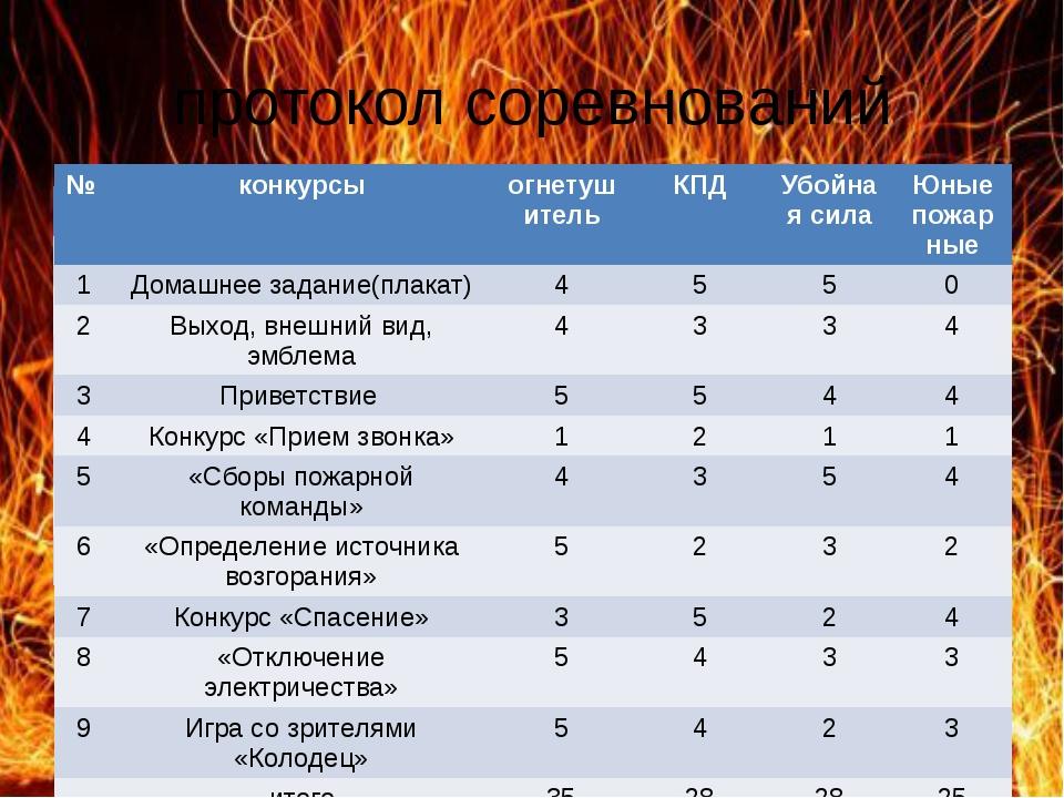 протокол соревнований № конкурсы огнетушитель КПД Убойная сила Юные пожарные...
