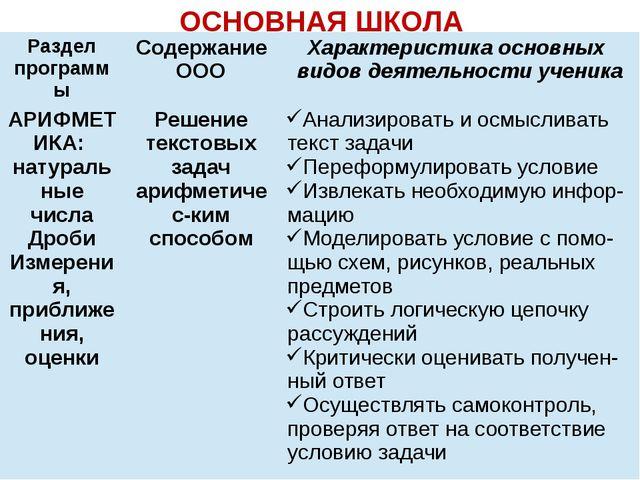 ОСНОВНАЯ ШКОЛА Раздел программы Содержание ООО Характеристика основных видов...