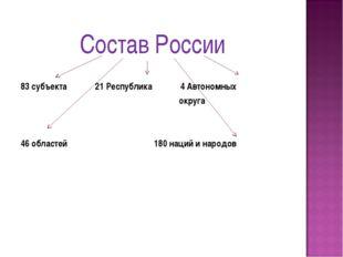 Состав России 83 субъекта 21 Республика 4 Автономных округа 46 областей 180 н