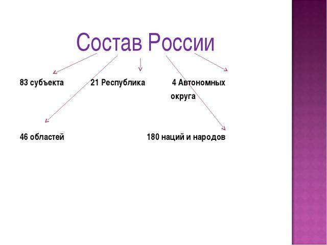 Состав России 83 субъекта 21 Республика 4 Автономных округа 46 областей 180 н...