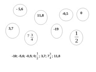 - 5,6 11,8 -0,5 3,7 -19 0 7 -19; -5,6; -0,5; 0; ; 3,7; 7 ; 11,8