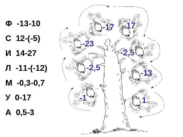 Ф -13-10 С 12-(-5) И 14-27 Л -11-(-12) М -0,3-0,7 У 0-17 А 0,5-3 -1 -2,5 -23...